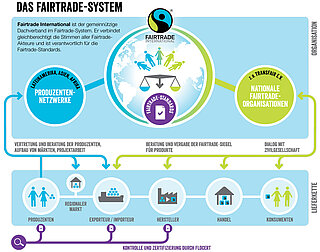 Fairtrade Systemgrafik