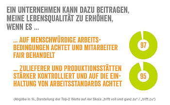 Grafik zur Otto Group Trendstudie 2013